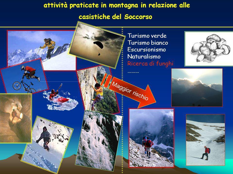 attività praticate in montagna in relazione alle casistiche del Soccorso Maggior rischio Turismo verde Turismo bianco Escursionismo Naturalismo Ricerca di funghi ………