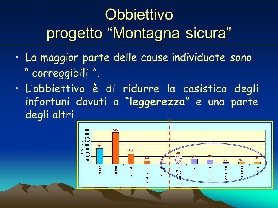 Obbiettivo progetto Montagna sicura La maggior parte delle cause individuate sono correggibili.