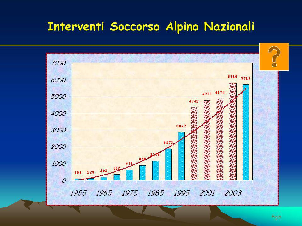Interventi Soccorso Alpino Nazionali Fig.b