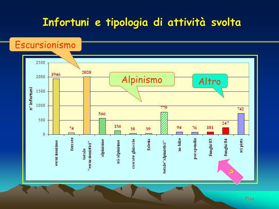 Infortuni e tipologia di attività svolta Escursionismo Alpinismo Altro Fig.e ?