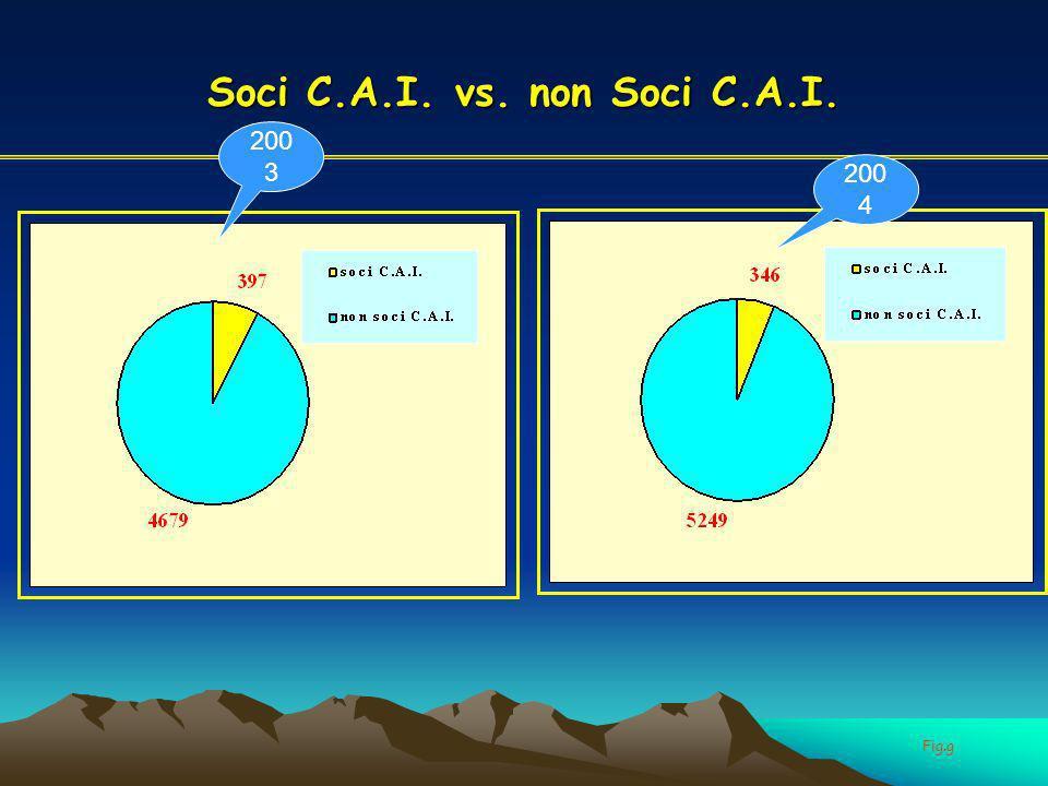 Soci C.A.I. vs. non Soci C.A.I. Fig.g 200 3 200 4