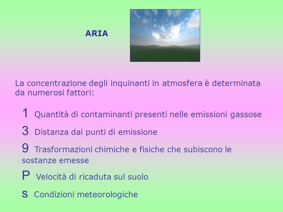 ARIA La concentrazione degli inquinanti in atmosfera è determinata da numerosi fattori: 1 Quantità di contaminanti presenti nelle emissioni gassose 3
