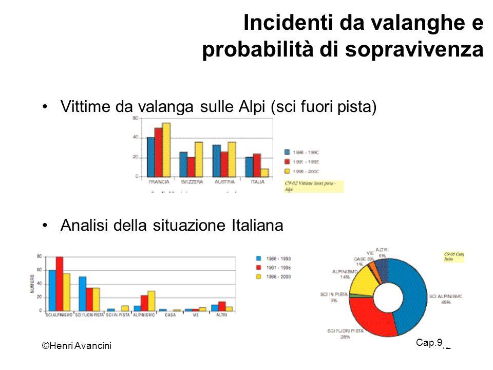 ©Henri Avancini43 Incidenti da valanghe e probabilità di sopravivenza Percentuale vittime Italia Travolti ogni incidente