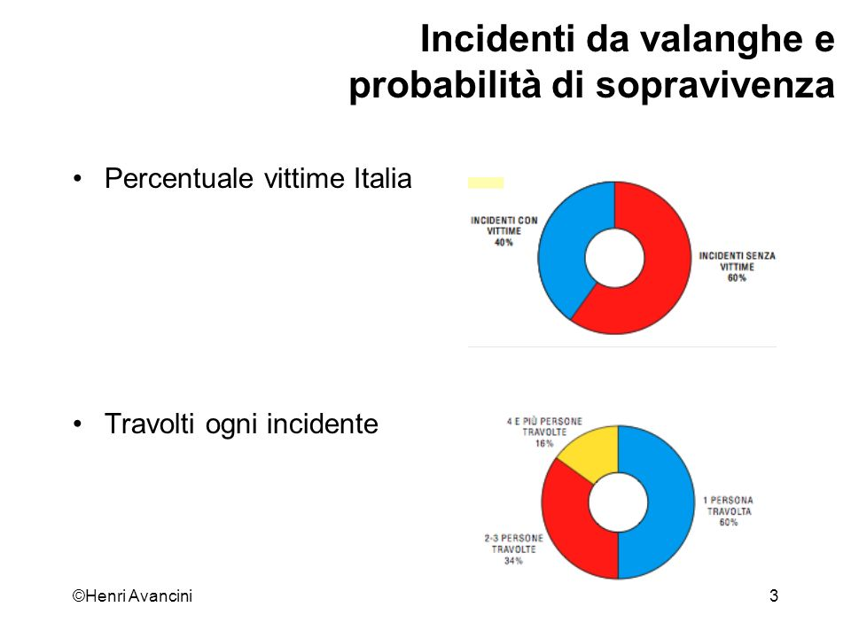 ©Henri Avancini44 Incidenti da valanghe e probabilità di sopravivenza Ritrovamento dei travolti Ritrovamento dei sepolti