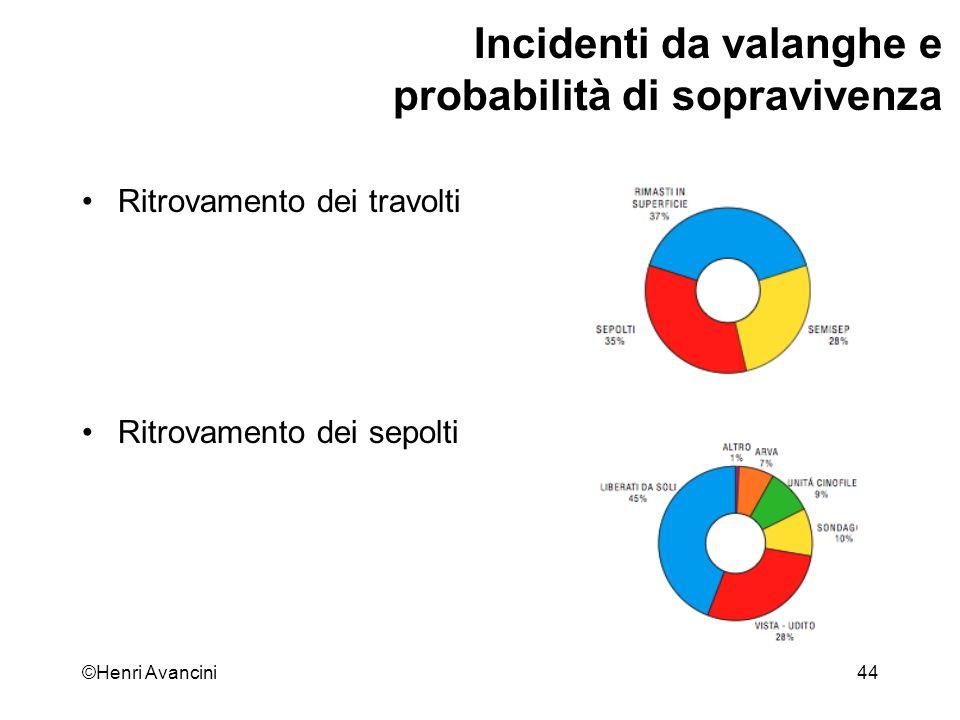 ©Henri Avancini45 Incidenti da valanghe e probabilità di sopravivenza Ritrovamento dei sepolti Incidenti e grado di pericolo
