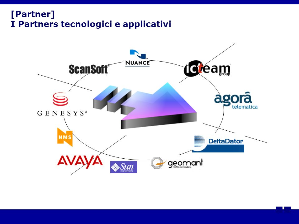 [Partner] I Partners tecnologici e applicativi