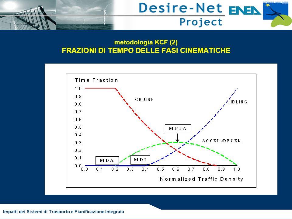Impatti dei Sistemi di Trasporto e Pianificazione Integrata metodologia KCF (2) FRAZIONI DI TEMPO DELLE FASI CINEMATICHE