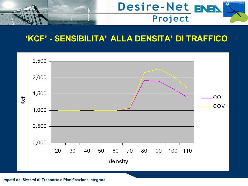 Impatti dei Sistemi di Trasporto e Pianificazione Integrata KCF - SENSIBILITA ALLA DENSITA DI TRAFFICO
