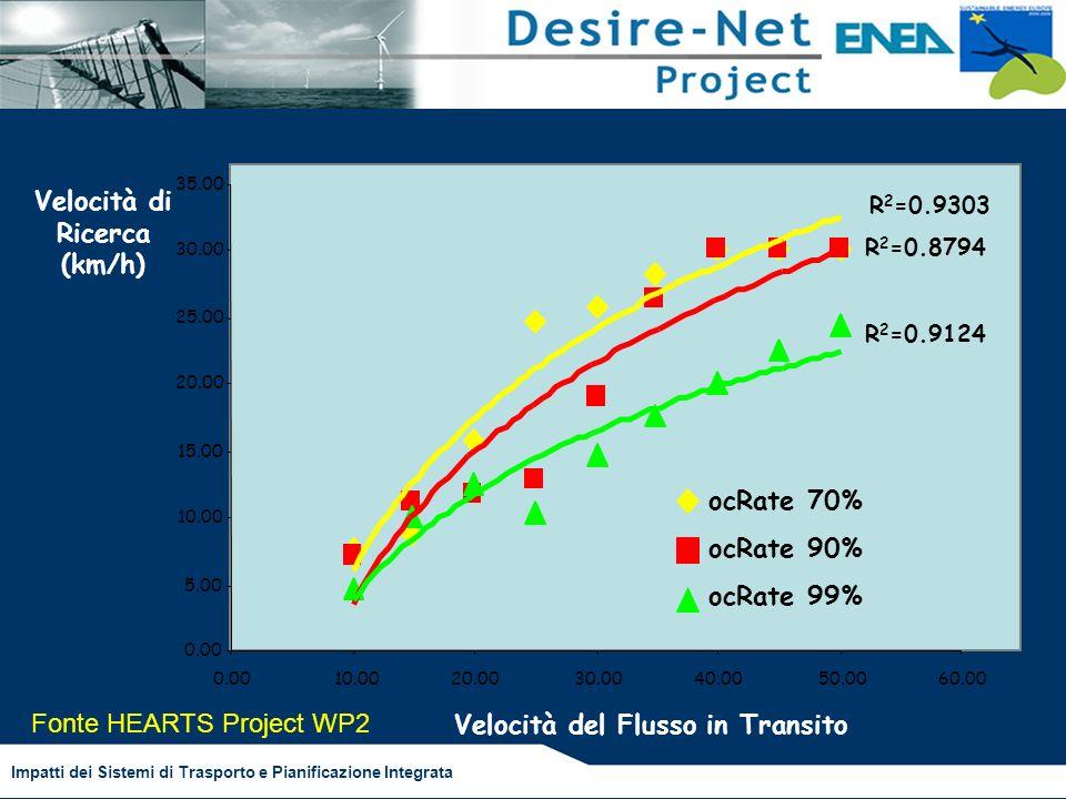 Impatti dei Sistemi di Trasporto e Pianificazione Integrata Searching Speed & Link Flow Speed (TEE 2005) 0.00 5.00 10.00 15.00 20.00 25.00 30.00 35.00 0.0010.0020.0030.0040.0050.0060.00 R 2 =0.9124 R 2 =0.8794 R 2 =0.9303 ocRate 70% ocRate 90% ocRate 99% Velocità del Flusso in Transito Velocità di Ricerca (km/h) Fonte HEARTS Project WP2