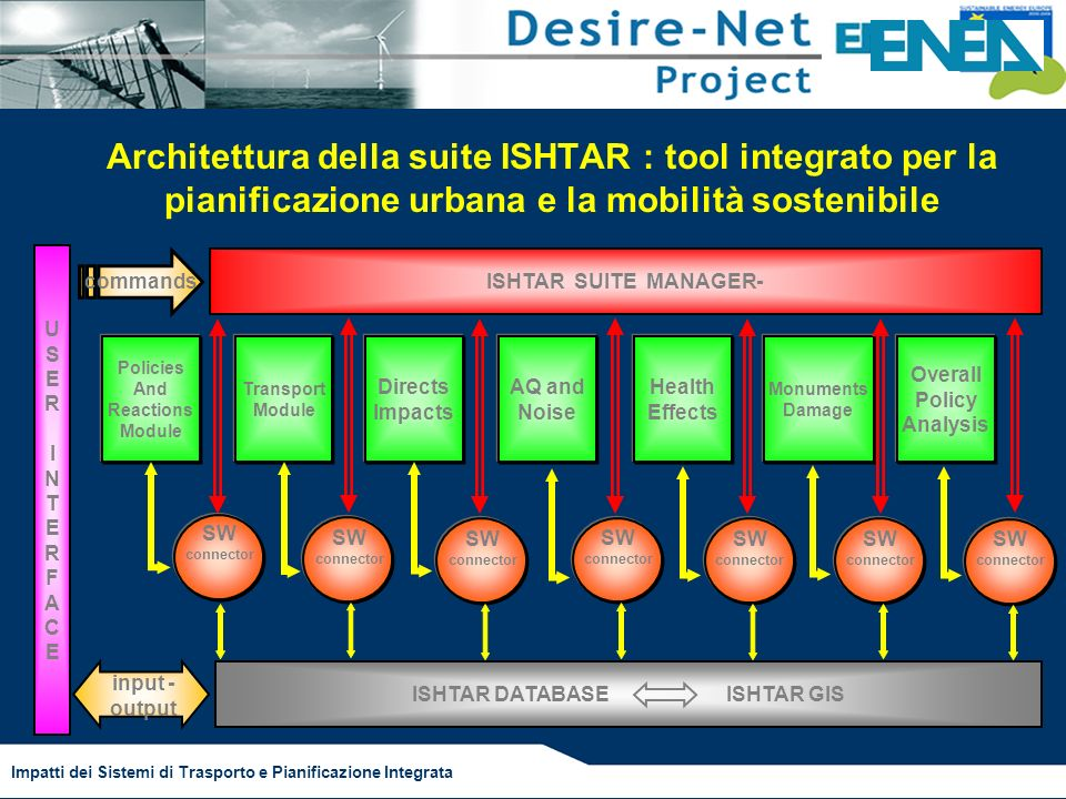 Impatti dei Sistemi di Trasporto e Pianificazione Integrata Architettura della suite ISHTAR : tool integrato per la pianificazione urbana e la mobilità sostenibile USERINTERFACEUSERINTERFACE ISHTAR DATABASE ISHTAR GIS Policies And Reactions Module Transport Module Directs Impacts AQ and Noise Health Effects Monuments Damage Overall Policy Analysis ISHTAR SUITE MANAGER- SW connector commands input - output SW connector