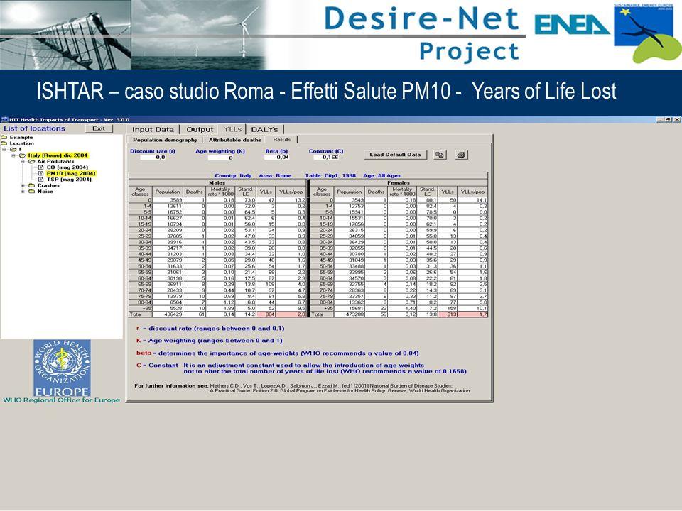 48 Impatti dei Sistemi di Trasporto e Pianificazione Integrata ISHTAR – caso studio Roma - Effetti Salute PM10 - Years of Life Lost