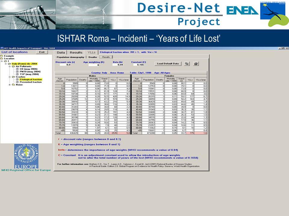 49 Impatti dei Sistemi di Trasporto e Pianificazione Integrata ISHTAR Roma – Incidenti – Years of Life Lost