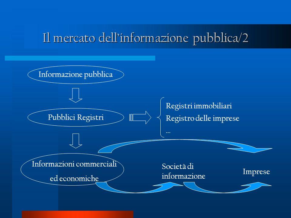 Il mercato dellinformazione pubblica/2 Informazione pubblicaPubblici Registri Informazioni commerciali ed economiche Registri immobiliari Registro delle imprese … Società di informazione Imprese