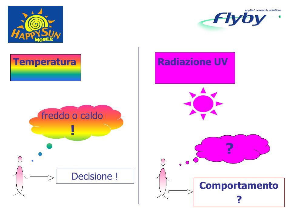Temperatura freddo o caldo ! Radiazione UV Decisione ! Comportamento