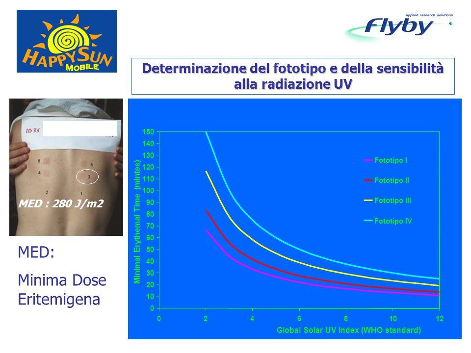 MED : 280 J/m2 MED: Minima Dose Eritemigena Determinazione del fototipo e della sensibilità alla radiazione UV