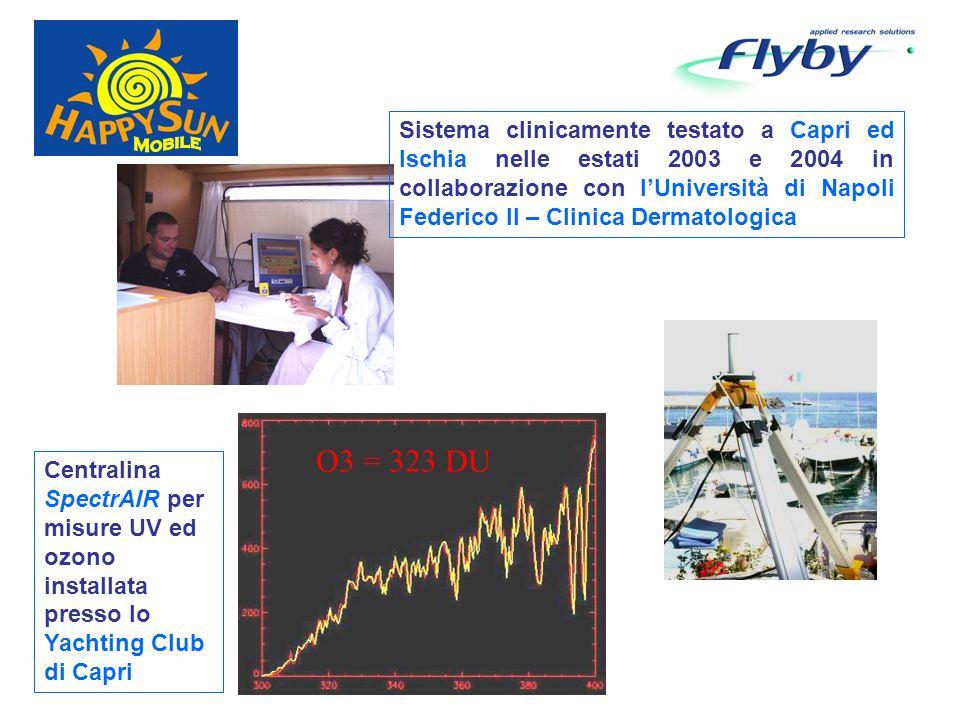 O3 = 323 DU Sistema clinicamente testato a Capri ed Ischia nelle estati 2003 e 2004 in collaborazione con lUniversità di Napoli Federico II – Clinica Dermatologica Centralina SpectrAIR per misure UV ed ozono installata presso lo Yachting Club di Capri