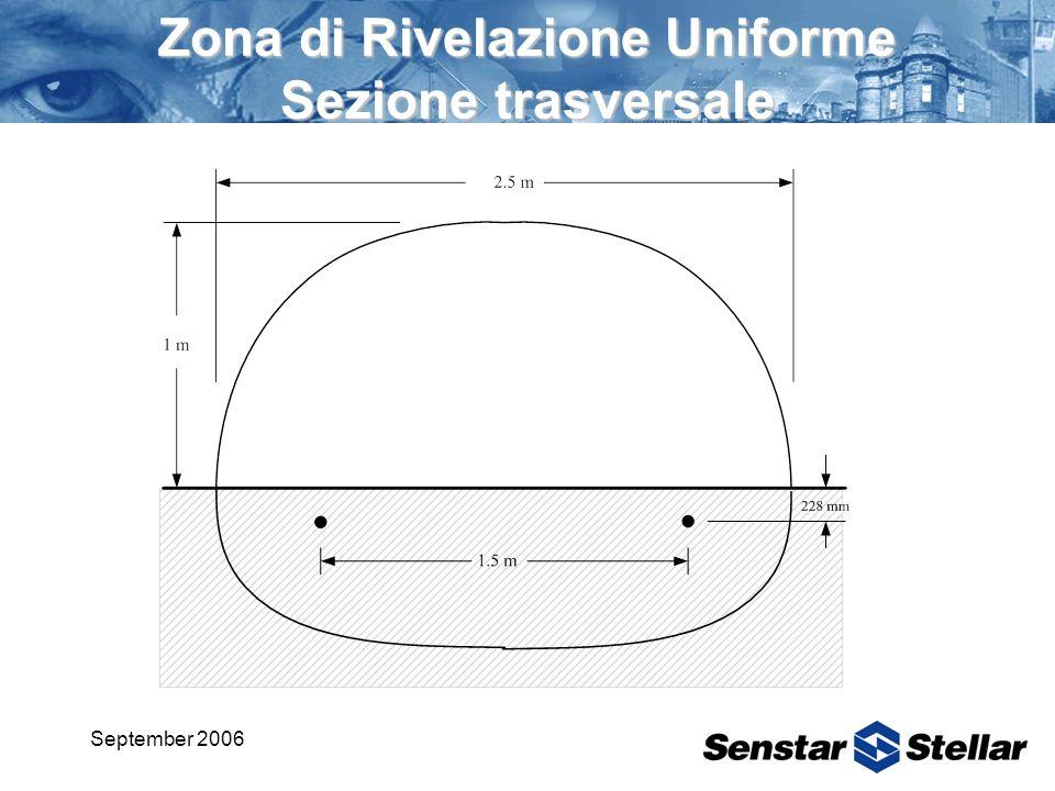 September 2006 Om niTrax SC-1 Sezione Trasversale Zona di Rivelazione