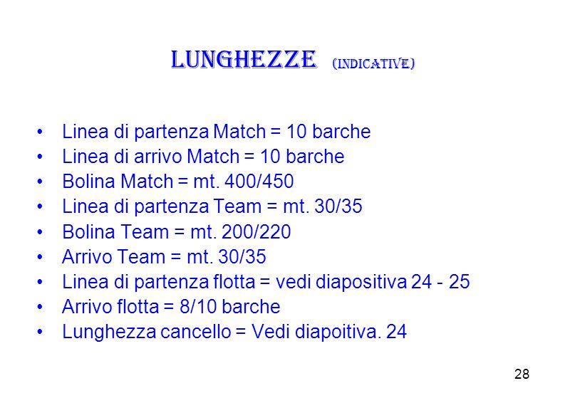 28 Lunghezze (indicative) Linea di partenza Match = 10 barche Linea di arrivo Match = 10 barche Bolina Match = mt.