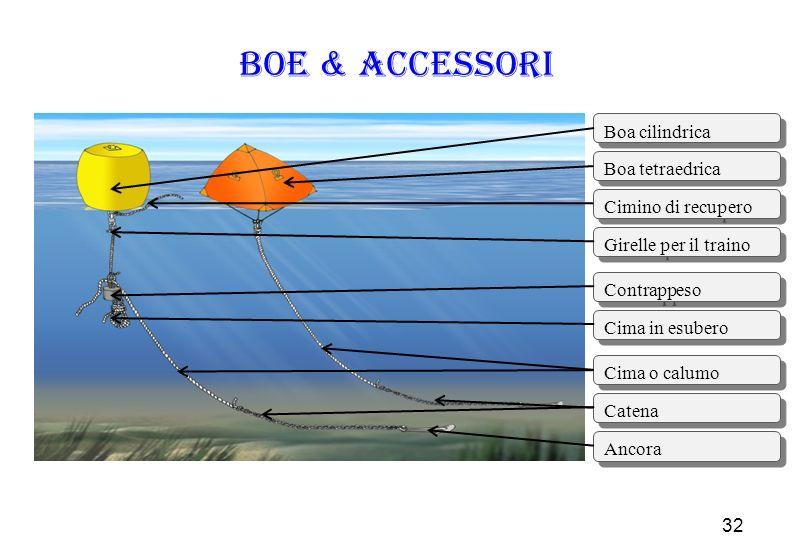 32 Boe & Accessori Boa cilindrica Boa tetraedrica Cimino di recupero Girelle per il traino Contrappeso Cima in esubero Cima o calumo Catena Ancora