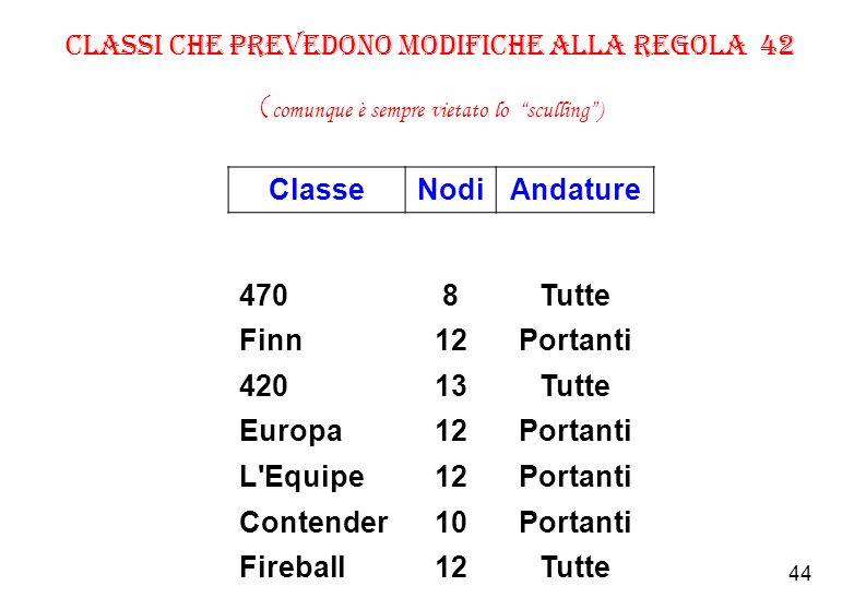 44 Classi che prevedono modifiche alla regola 42 ( comunque è sempre vietato lo sculling) ClasseNodiAndature 4708Tutte Finn12Portanti 42013Tutte Europa12Portanti L Equipe12Portanti Contender10Portanti Fireball12Tutte