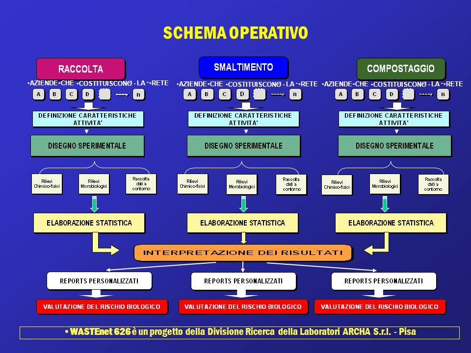 SCHEMA OPERATIVO WASTEnet 626 è un progetto della Divisione Ricerca della Laboratori ARCHA S.r.l. - Pisa AZIENDECHE COSTITUISCONO LA