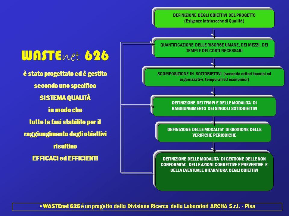 WASTE net 626 è stato progettato ed è gestito secondo uno specifico SISTEMA QUALITÀ in modo che tutte le fasi stabilite per il raggiungimento degli ob