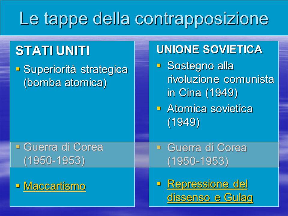 RIASSUMIAMO: dal 1949 lEuropa è divisa in due blocchi Le contrapposizioni –ideologica liberalismo liberalismo socialismo socialismo –economica libero mercato libero mercato economia pianificata economia pianificata –politica: democrazie liberaldemocratiche e socialdemocratiche democrazie liberaldemocratiche e socialdemocratiche democrazie popolari a partito unico democrazie popolari a partito unico –militare: NATO (1949) NATO (1949) NATO (1949) NATO (1949) Patto di Varsavia (1955) Patto di Varsavia (1955) Patto di Varsavia (1955) Patto di Varsavia (1955)