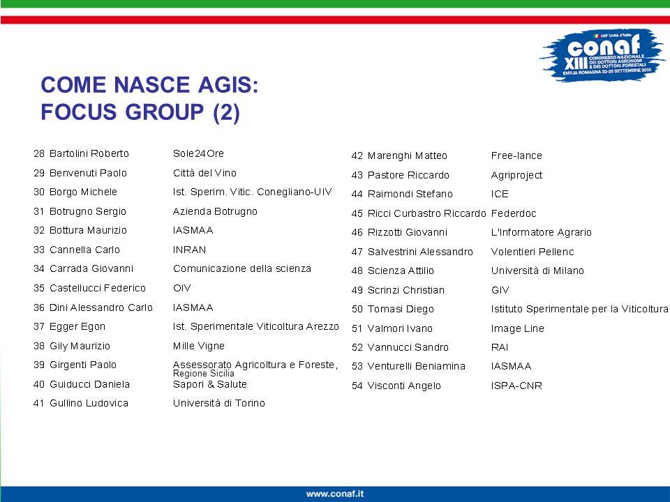 Innovazione continua per la competitività, lambiente e la salute COME NASCE AGIS: FOCUS GROUP (2) Regione Sicilia
