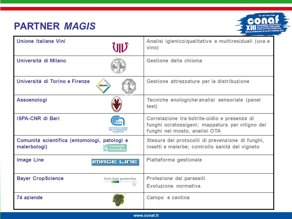Innovazione continua per la competitività, lambiente e la salute PARTNER MAGIS Unione Italiana ViniAnalisi igienico/qualitative e multiresiduali (uva