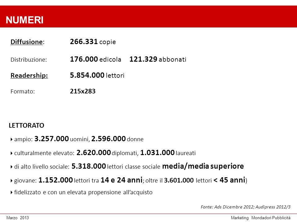 Marketing Mondadori PubblicitàMarzo 2013 NUMERI Diffusione: 266.331 copie Distribuzione: 176.000 edicola 121.329 abbonati Readership: 5.854.000 lettor