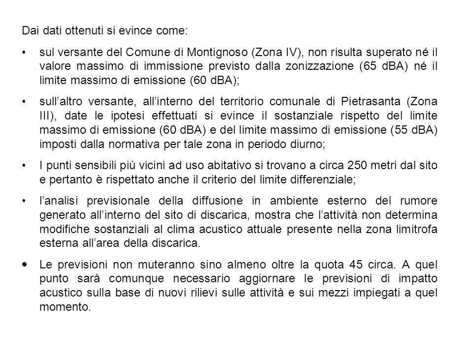 Dai dati ottenuti si evince come: sul versante del Comune di Montignoso (Zona IV), non risulta superato né il valore massimo di immissione previsto da