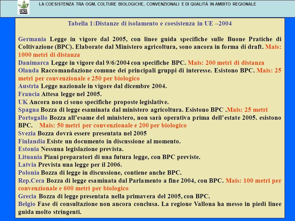 LA COESISTENZA TRA OGM, COLTURE BIOLOGICHE, CONVENZIONALI E DI QUALITÀ IN AMBITO REGIONALE Tabella 1:Distanze di isolamento e coesistenza in UE –2004