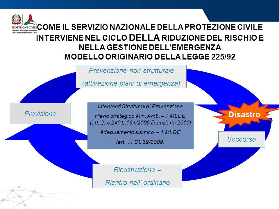 COME IL SERVIZIO NAZIONALE DELLA PROTEZIONE CIVILE INTERVIENE NEL CICLO DELLA RIDUZIONE DEL RISCHIO E NELLA GESTIONE DELLEMERGENZA MODELLO ORIGINARIO