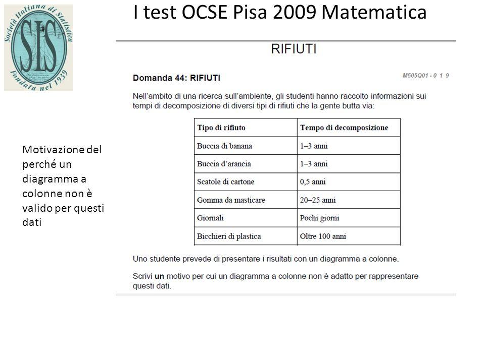 I test OCSE Pisa 2009 Matematica Motivazione del perché un diagramma a colonne non è valido per questi dati