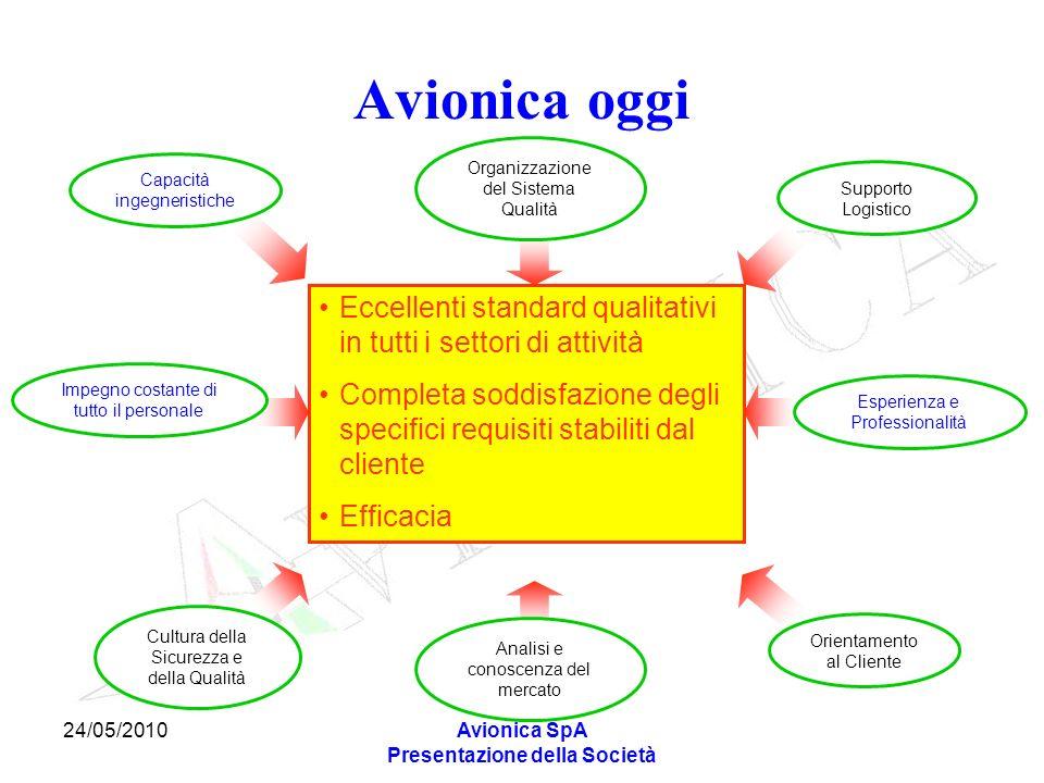 24/05/2010Avionica SpA Presentazione della Società Eccellenti standard qualitativi in tutti i settori di attività Completa soddisfazione degli specifi