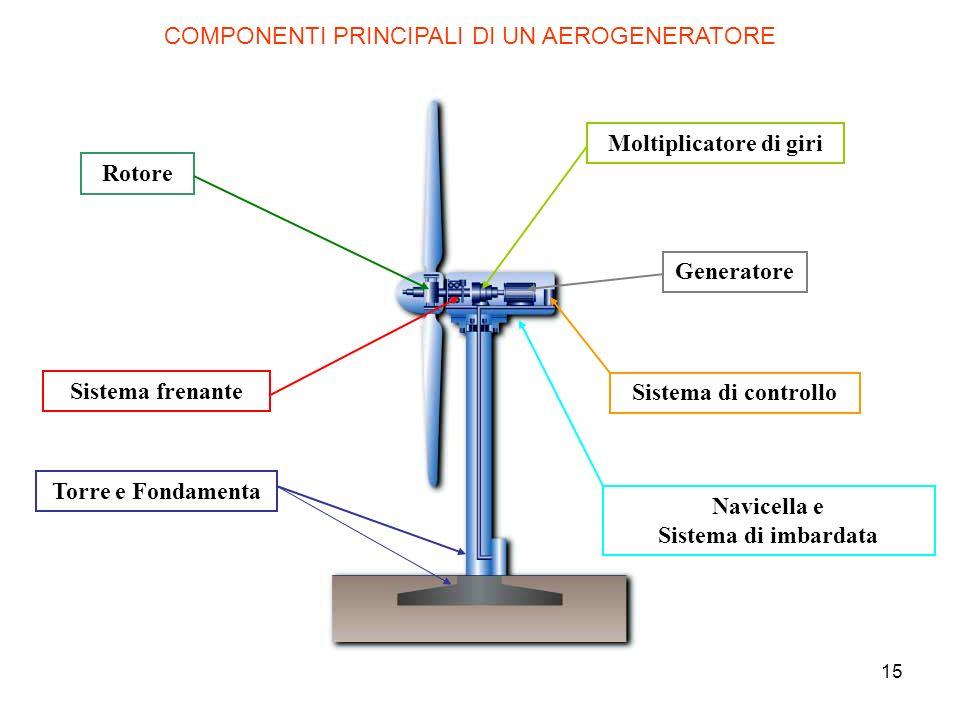 15 Rotore Sistema frenante Torre e Fondamenta Navicella e Sistema di imbardata Sistema di controllo Generatore Moltiplicatore di giri COMPONENTI PRINC