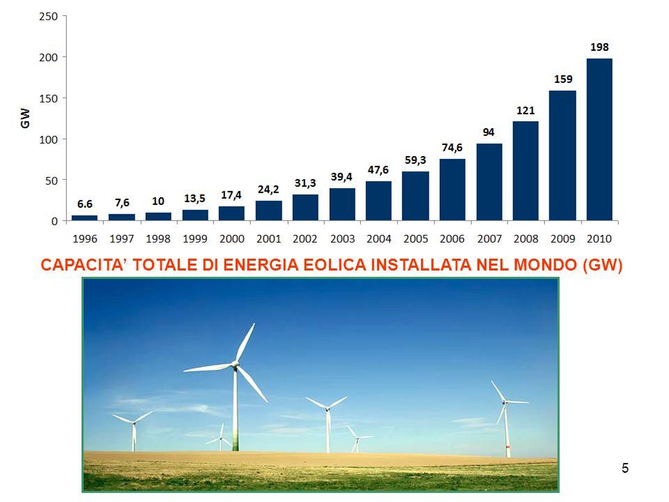 5 CAPACITA TOTALE DI ENERGIA EOLICA INSTALLATA NEL MONDO (GW)