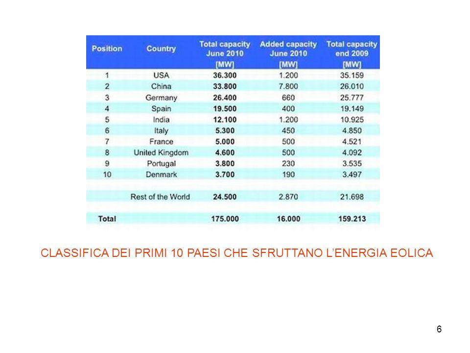 37 ALTRO ESEMPIO DELLEOLICO DEL FUTURO Negli ultimi anni, leolico ha avuto un grande sviluppo sia in Italia che nel resto del mondo.