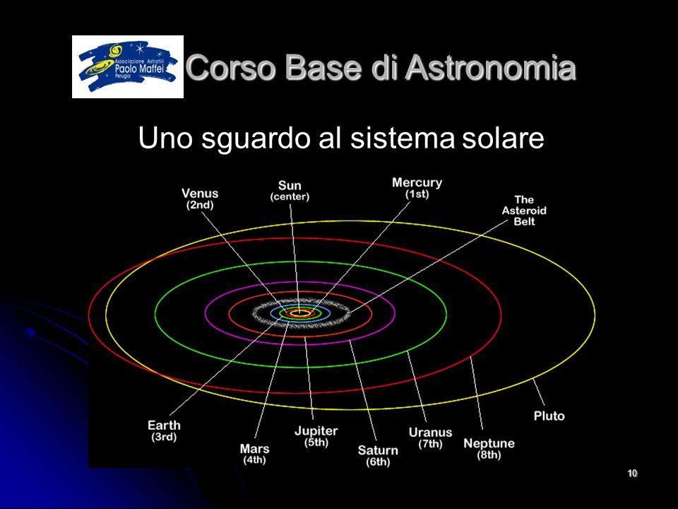 © Associazione Astrofili Paolo Maffei Perugia 201010 Corso Base di Astronomia Corso Base di Astronomia Uno sguardo al sistema solare