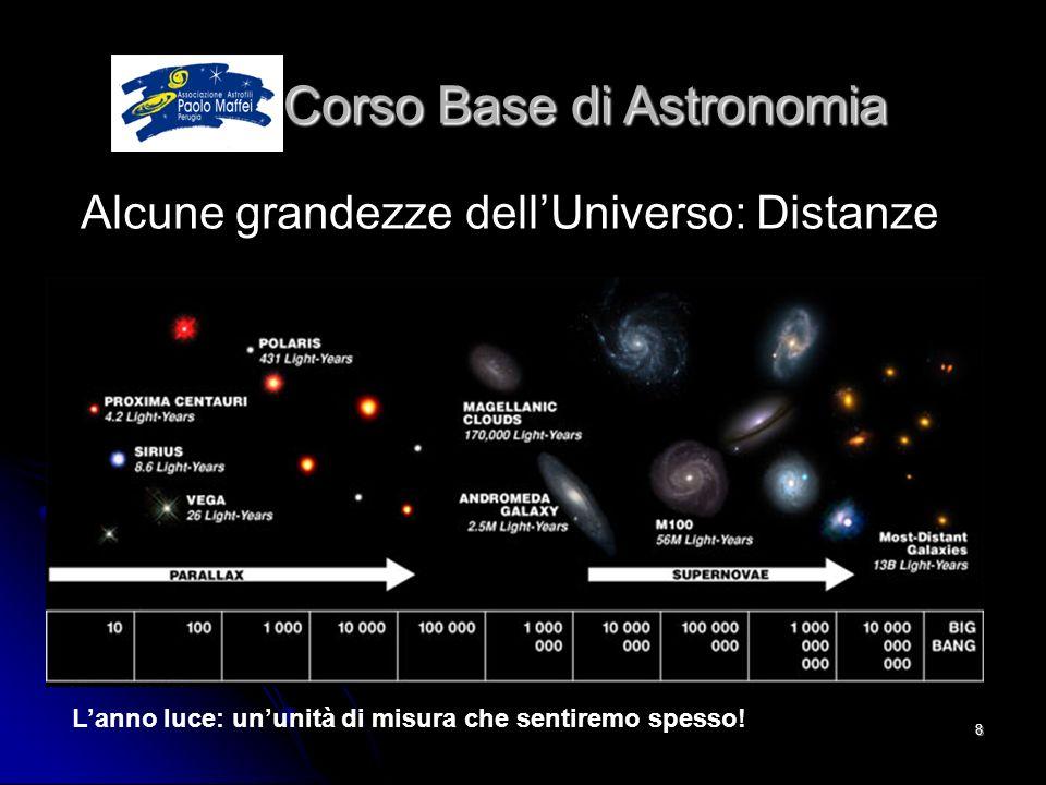 © Associazione Astrofili Paolo Maffei Perugia 20108 Corso Base di Astronomia Corso Base di Astronomia Alcune grandezze dellUniverso: Distanze Lanno lu