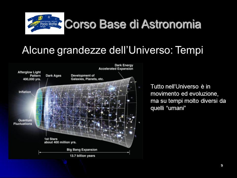 © Associazione Astrofili Paolo Maffei Perugia 20109 Corso Base di Astronomia Corso Base di Astronomia Alcune grandezze dellUniverso: Tempi Tutto nellU