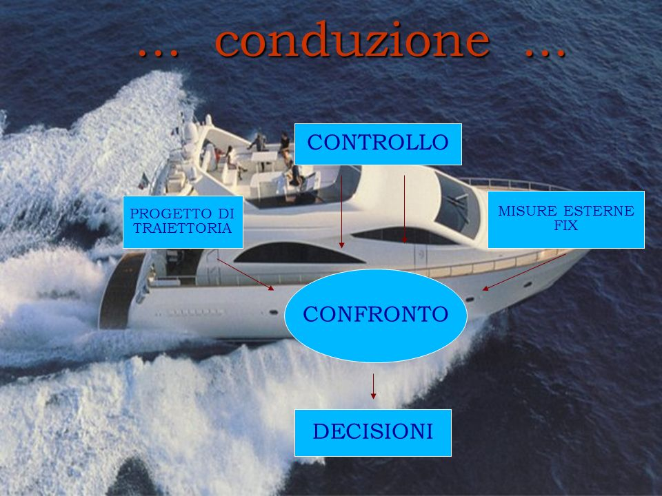 ... conduzione... CONFRONTO DECISIONI PROGETTO DI TRAIETTORIA MISURE ESTERNE FIX CONTROLLO