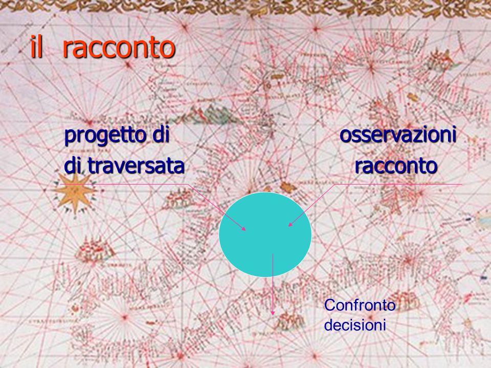il racconto progetto di osservazioni progetto di osservazioni di traversata racconto di traversata racconto Confronto decisioni