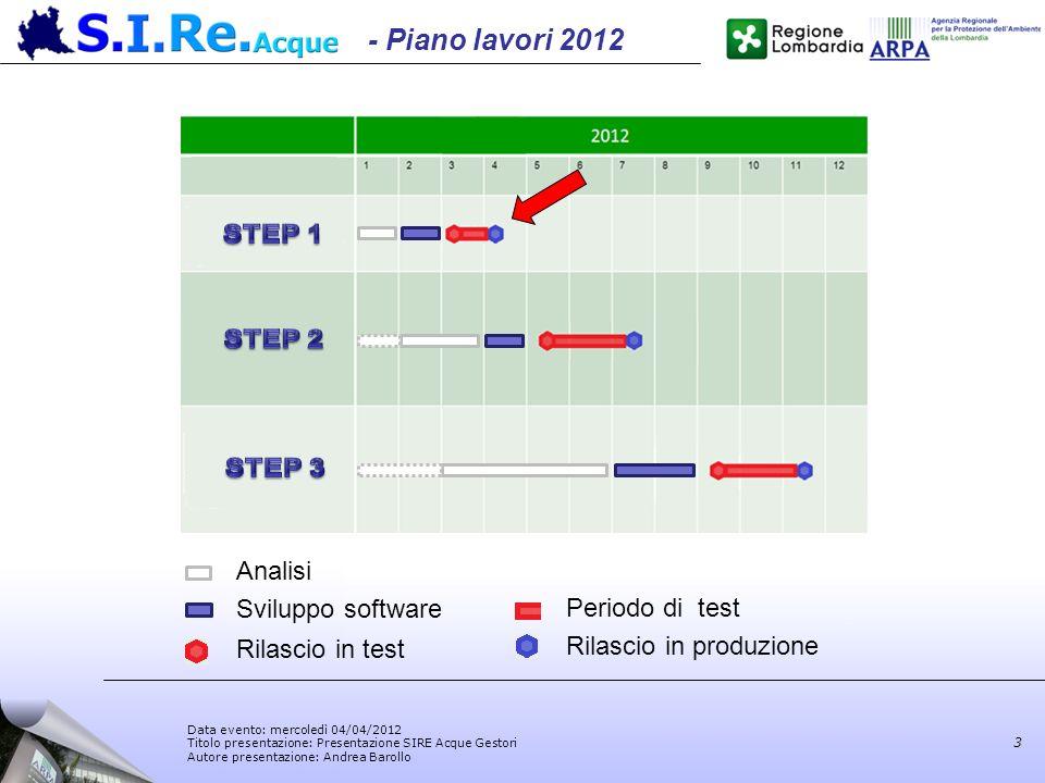 Data evento: mercoledì 04/04/2012 Titolo presentazione: Presentazione SIRE Acque Gestori Autore presentazione: Andrea Barollo 3 Rilascio in test Perio