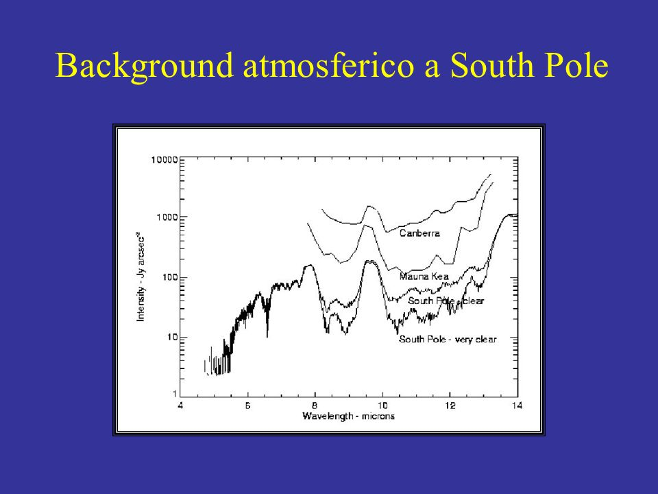 Background atmosferico a South Pole