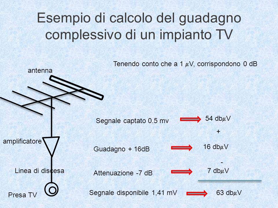 Esempio di calcolo del guadagno complessivo di un impianto TV antenna amplificatore Linea di discesa Presa TV Segnale captato 0.5 mv 54 db V Guadagno + 16dB Attenuazione -7 dB Segnale disponibile 1,41 mV 16 db V 7 db V + - 63 db V Tenendo conto che a 1 V, corrispondono 0 dB