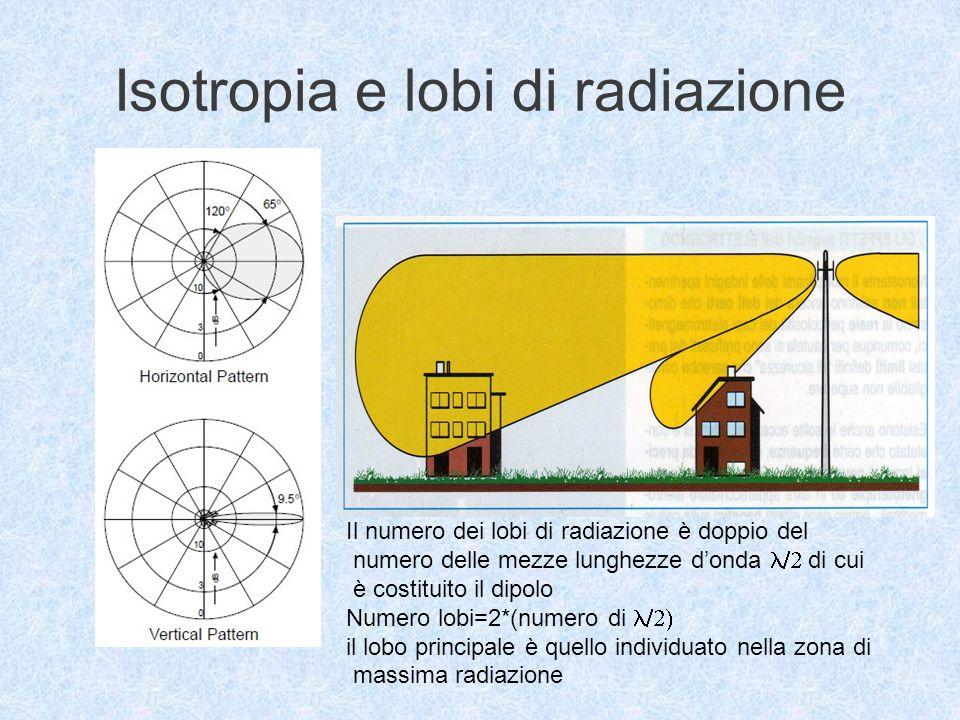 Isotropia e lobi di radiazione Il numero dei lobi di radiazione è doppio del numero delle mezze lunghezze donda di cui è costituito il dipolo Numero lobi=2*(numero di il lobo principale è quello individuato nella zona di massima radiazione