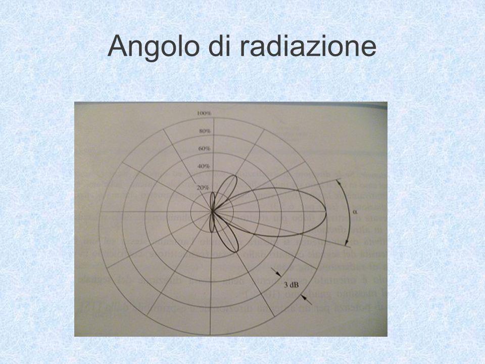 Angolo di radiazione