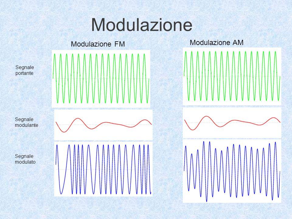 Modulazione Segnale portante Segnale modulante Segnale modulato Modulazione FM Modulazione AM