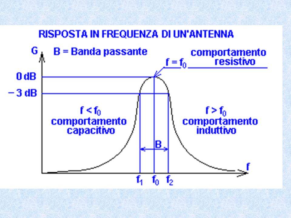 Tipi di antenne Le antenne vengono classificate nel seguente modo: Omnidirezionali A larga banda Direttive